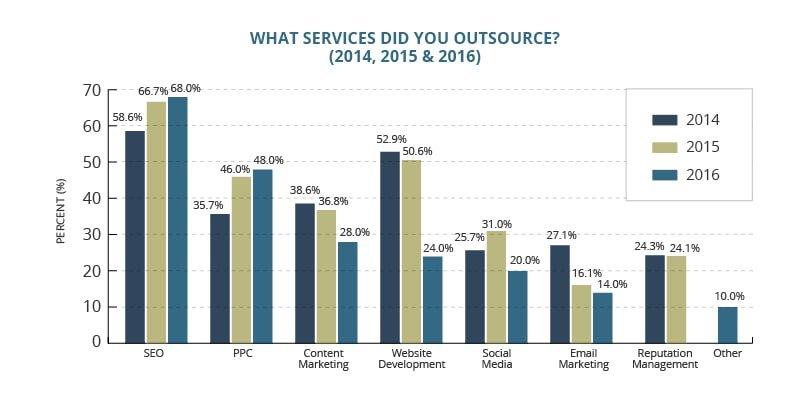 Agencies Outsources Services