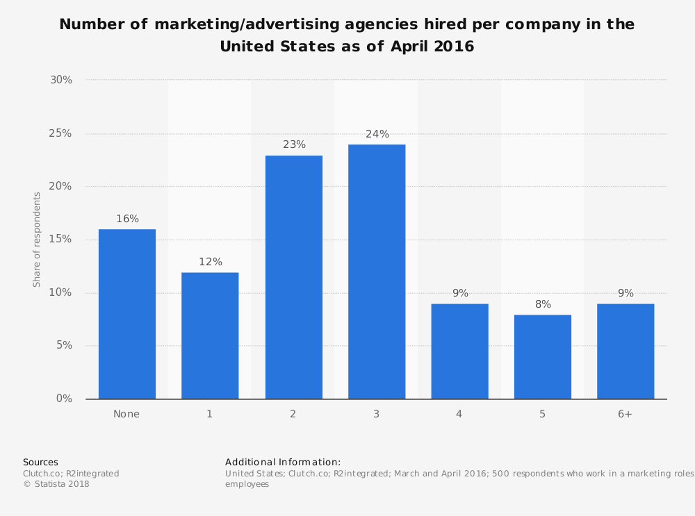 Hired-Agencies-In-The-US