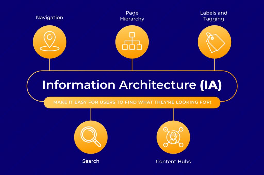 Information-Architecture-IA