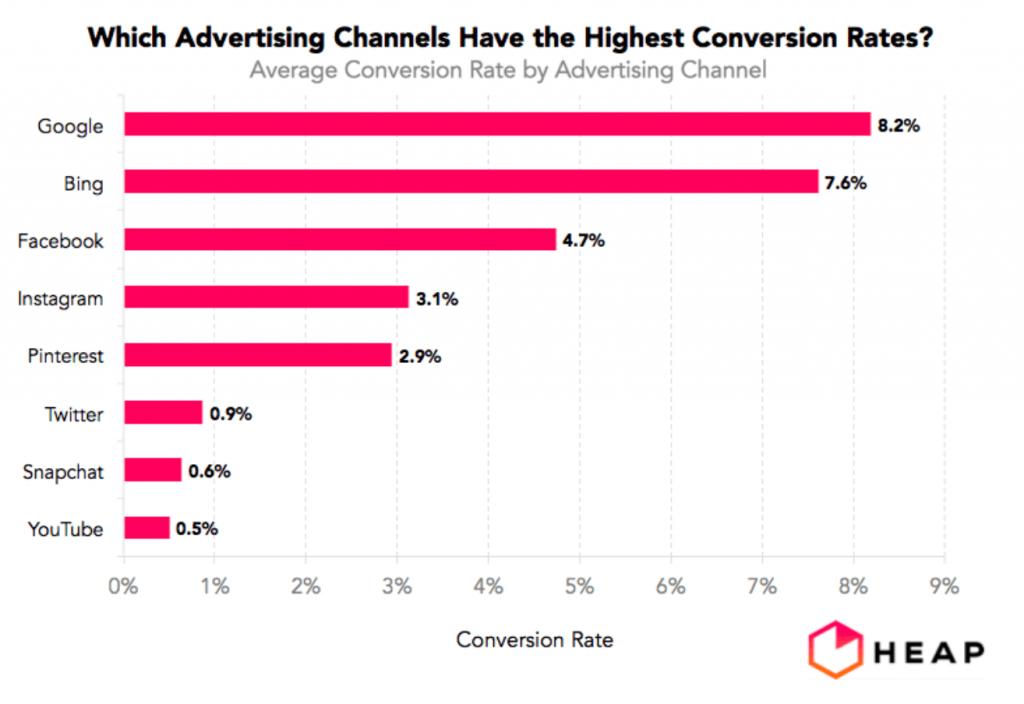 Social Media Conversion Rates.